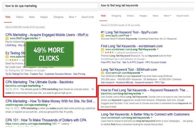 Тем не менее, коэффициент кликабельности для «how to do CPA marketing»на 49% выше, чем для «how to find long tail keywords»