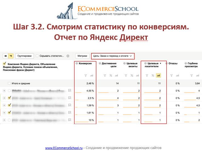 Шаг 3.2. Смотрим статистику по конверсиям. Отчет по Яндекс Директ