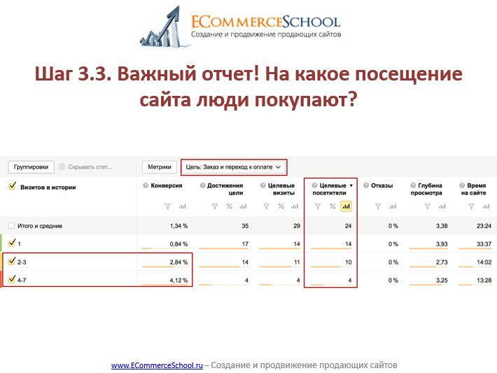 Как видите, максимальная конверсия у тех, кто посетил сайт 4-7 раз, чуть меньше у тех, кто посетил 2-3 раза.