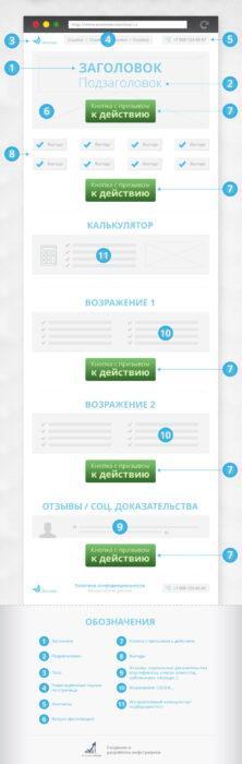 Схема Лендинг Пейдж (Инфографика)